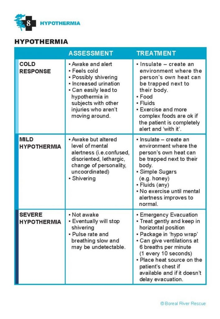 Hypothermia assessment and treatment chart